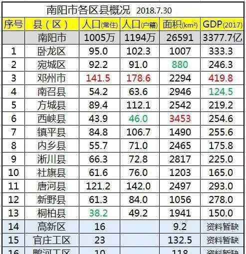 社旗县属于哪个市 社旗县的GDP是多少?面积多大?人口是多少?(附:南阳市各县市区)